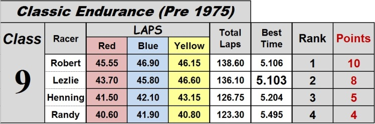 race 17 classic