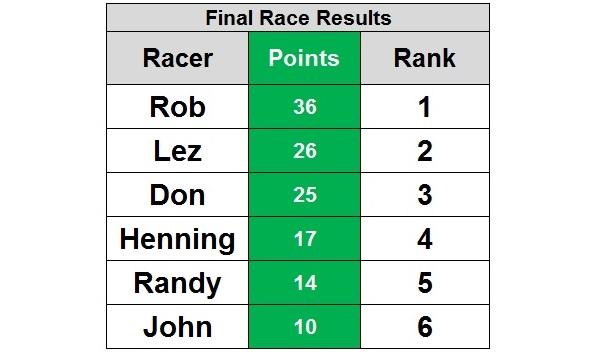 race16-rank