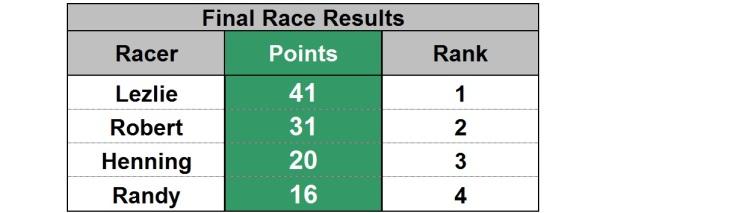 race17 final