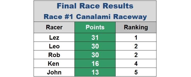 race 1 final