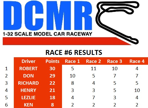 race6 results