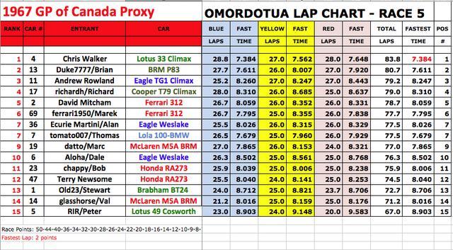 Race_5_Lap_Chart