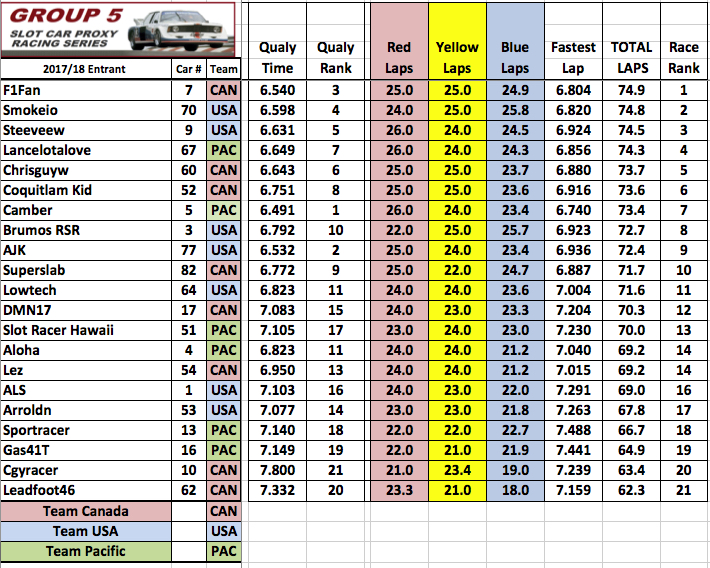 Grp5_Proxy_-_Autodrome_Results