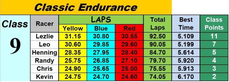 classic Endurance