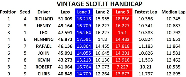vintage slot.it handicap
