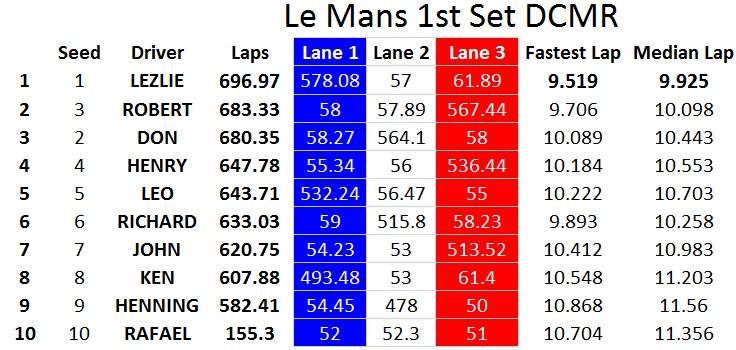 Le Mans 1st