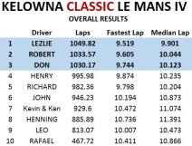 Le Mans Overall